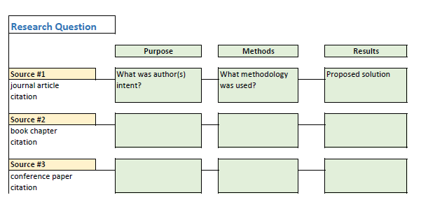 table with research question on top, numbered sources in the rows and purpose, methods, and results in the columns