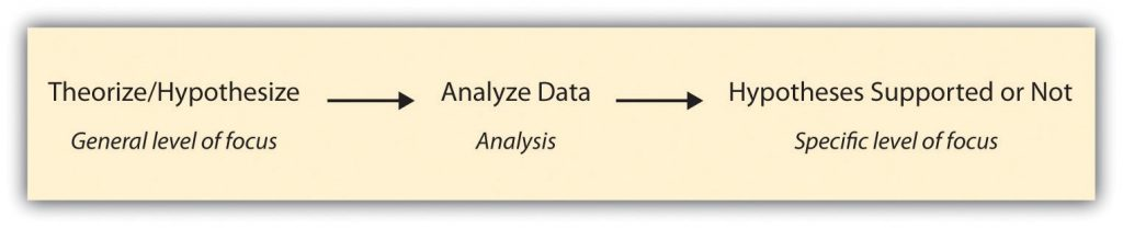 logic of deductive research from general level of focus to specific