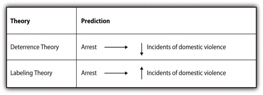 3x2 matrix showing the predictions of deterrence and labeling theory