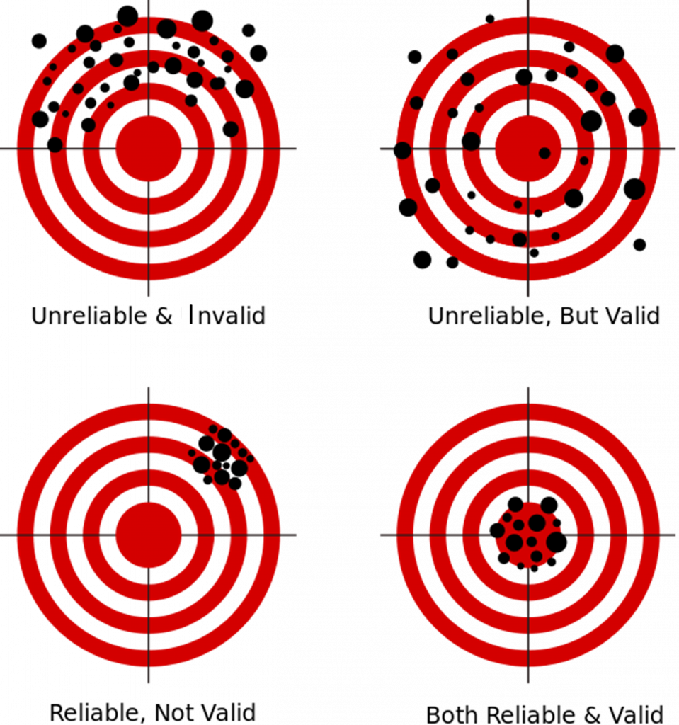 targets showing a reliable and valid shooter, as well as unrealiable and invalid shooters