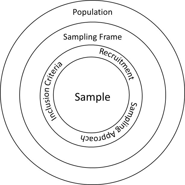 concentric circles with population on the outside, sampling frame next, and sample in the middle circle