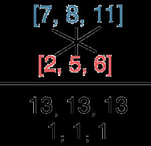 Illustration of crosswise addition