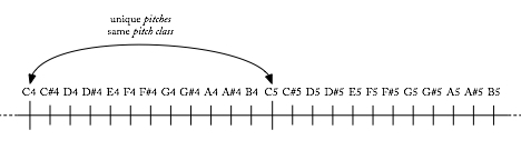 "pitch names on a line; an arrow connects two notes in different octaves and says ""same pitch class, different pitch"""