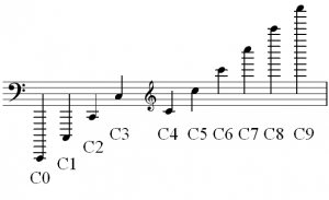 """Nine different octaves are shown in the treble and bass clefs, each beginning and ending with the pitch """"C."""" They are labeled with their ASPN label; C0, C1, C2, etc."""