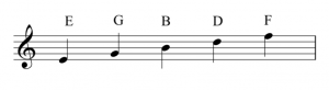 A treble clef is on the left of a staff. The letter names of the lines are labeled. Bottom to top these are: E, G, B, D, and F.