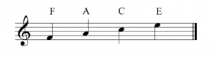 A treble clef is to the left of a staff. The letter names of the spaces are labeled. From bottom to top these are: F, A, C, and E.