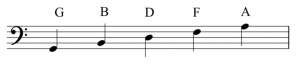 A staff with a bass clef to its left. The letter names of the lines are labeled. Bottom to top these are: G, B, D, F, A.