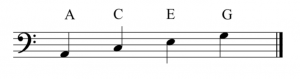 A staff with a bass clef to the left. The letter names of the spaces are labeled. They are (bottom to top): A, C, E, and G.