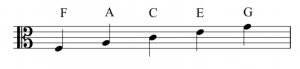 A staff with an alto clef to the left. The lines are labeled with letter names. These are (bottom to top): F, A, C, E, and G.