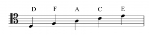 A staff with a tenor clef to the left. Letter names for the lines are labeled. These are (bottom to top): D, F, A, C, E.