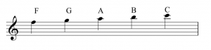A staff with a treble clef. Ledger lines are used to extend the staff, with the letter names G, A, B, and C.