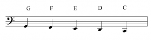 A staff with a bass clef. Ledger lines extend the staff down with the letter names F, E, D, and C.