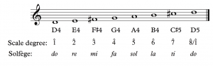 A D major scale is shown in Treble clef. ASP Notation, scale degrees, and solfege are labeled.