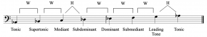 Scale-Degree names (tonic, supertonic, mediant, subdominant, dominant, subdominant, leading tone, and tonic) have been applied to an a-flat major scale