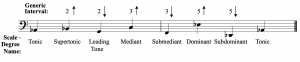 The notes of the A-flat major scale are rearranged to show how the names of the scale-degrees derived