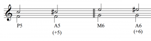 A perfect fifth, F to C is shown, then an augmented fifth, F to C# is shown. Likewise, a major sixth, G to E is shown, and then an augmented sixth, G to E sharp is shown. All of the examples are in treble clef.