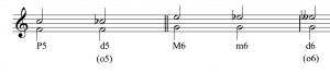 Two diminished intervals are shown; F and C become F and C flat, while G and E (a major sixth) first become G and E flat, a minor sixth, and then become G and E double flat, a diminished sixth