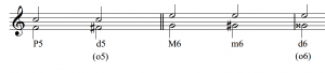 Two diminished intervals are shown with the bottom notes altered. F to C, a perfect fifth, becomes diminished when the F moves to F sharp. G to E, a major sixth, becomes minor when the bottom note moves from G to G sharp, and then becomes diminished when the bottom note moves from G sharp to G double sharp.