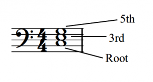 A triad consisting of the notes C, E, and G has its notes labeled; C is the root, E is the 3rd, and G is the 5th