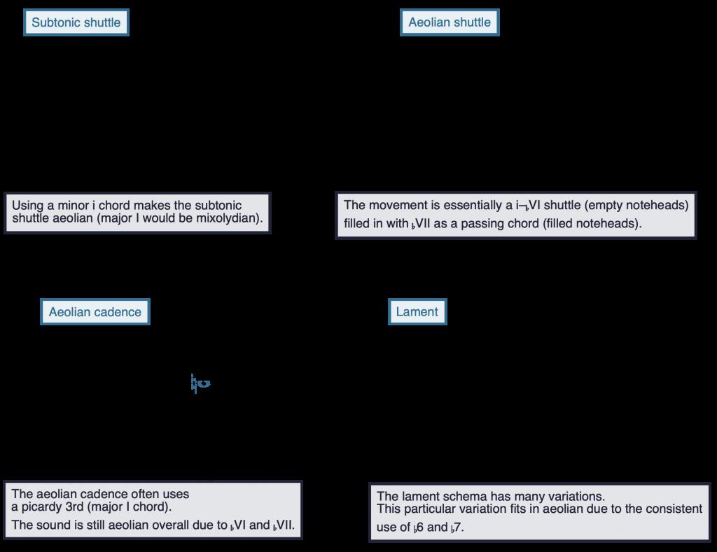 notation of aeolian schemas