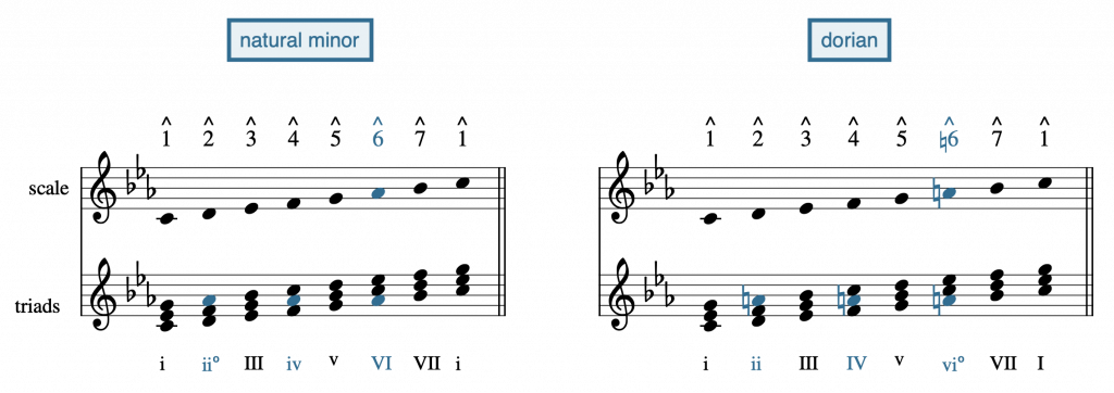notation of natural minor vs dorian, with inflections of 6 highlighted