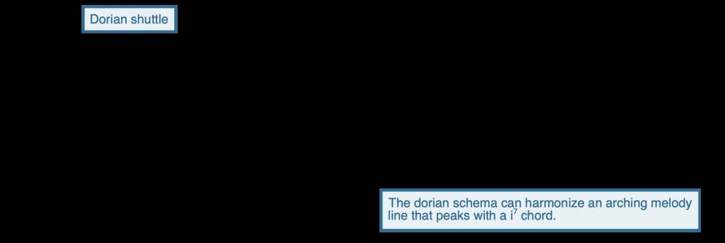 Notation of the dorian shuttle
