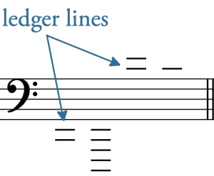 Depicts a staff with a bass clef. Above and below the staff are ledger lines. No noteheads are present.