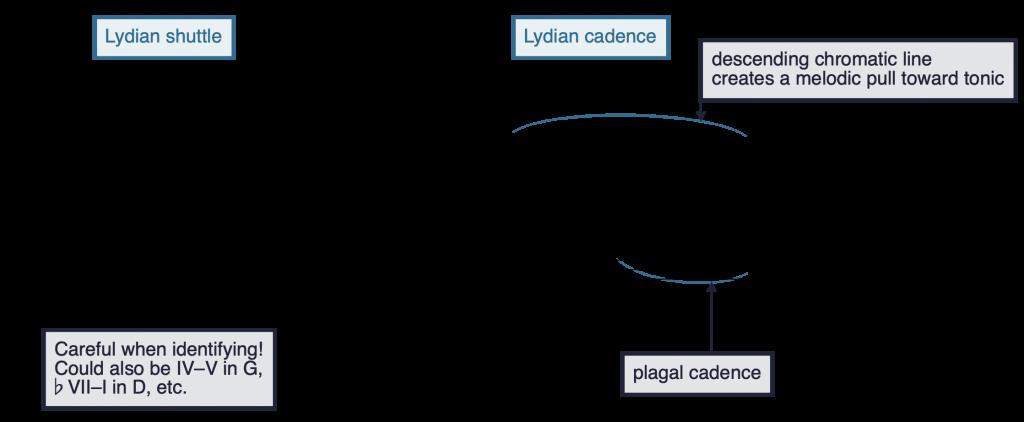 notation of schemas