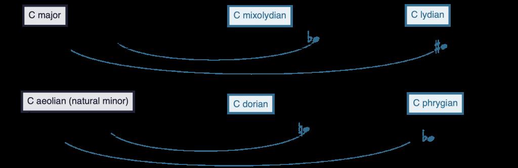 Illustration in notation.