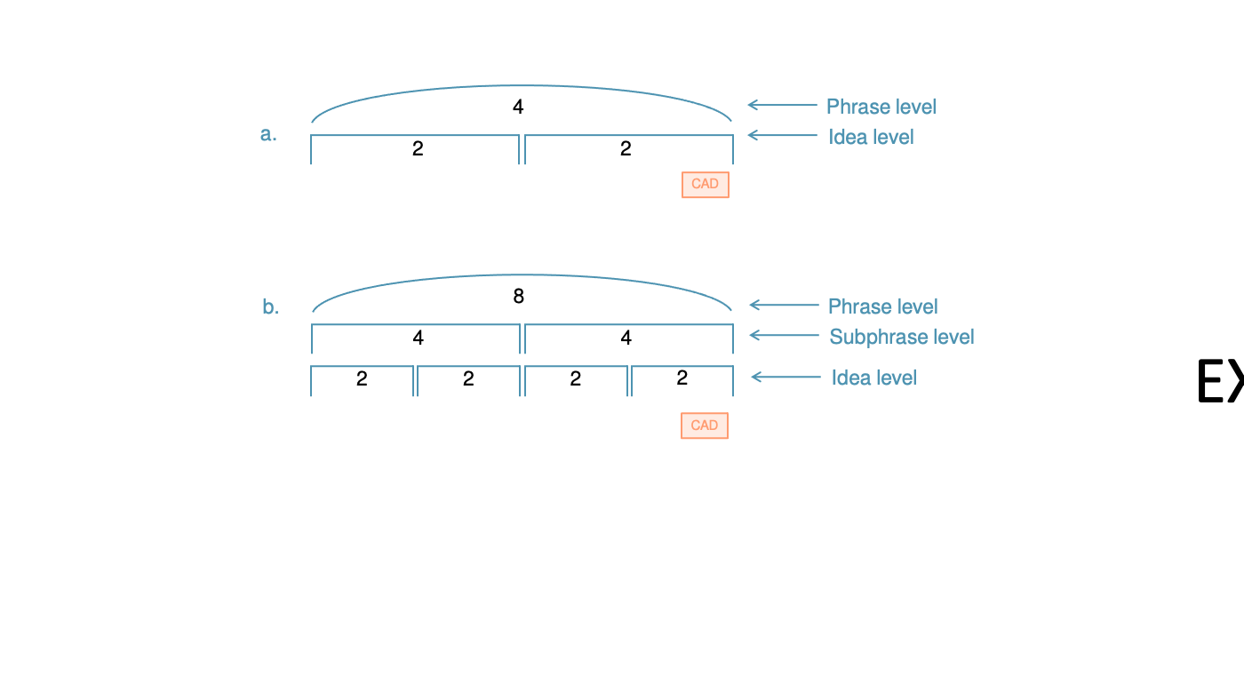 Two phrase diagrams are shown. The first one shows a phrase that is divided into two ideas. The second shows a phrase that is divided into two subphrases. Each of those subphrases is divided into two ideas.