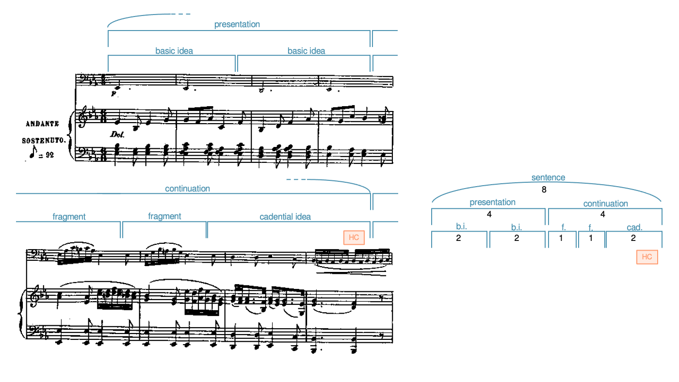 Analysis of Louise Farrenc, Cello Sonata, Movement 2 as a sentence. A diagram is also given.