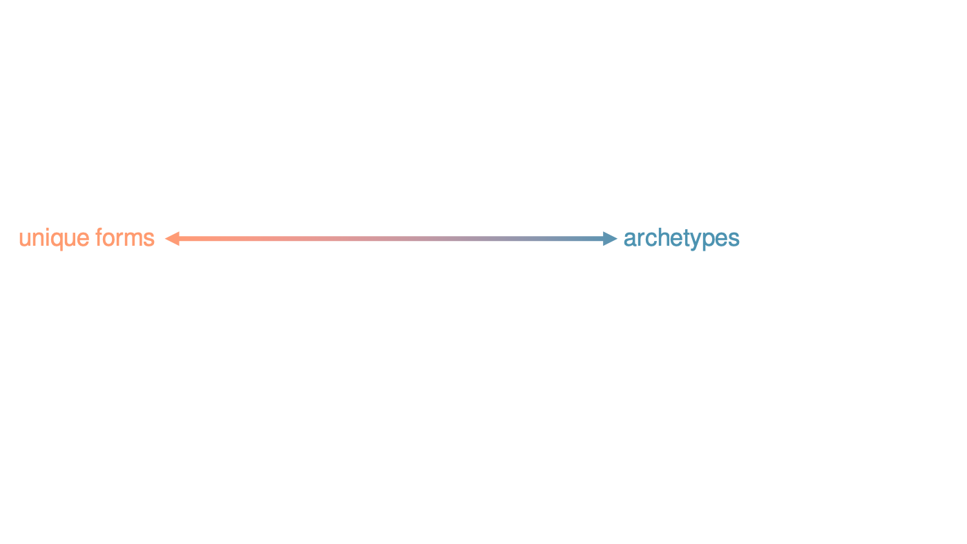 "A double-headed arrow. At one end if the term ""unique forms"" at the other end is the term ""archetypes"""