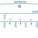 A diagram of a hypothetical sentence in which the continuation is longer than the presentation.