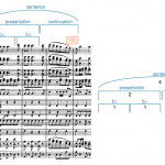 An analysis of Beethoven's Polonaise for Military Band showing a 4 measure sentence where the continuation doesn't have fragmentation.