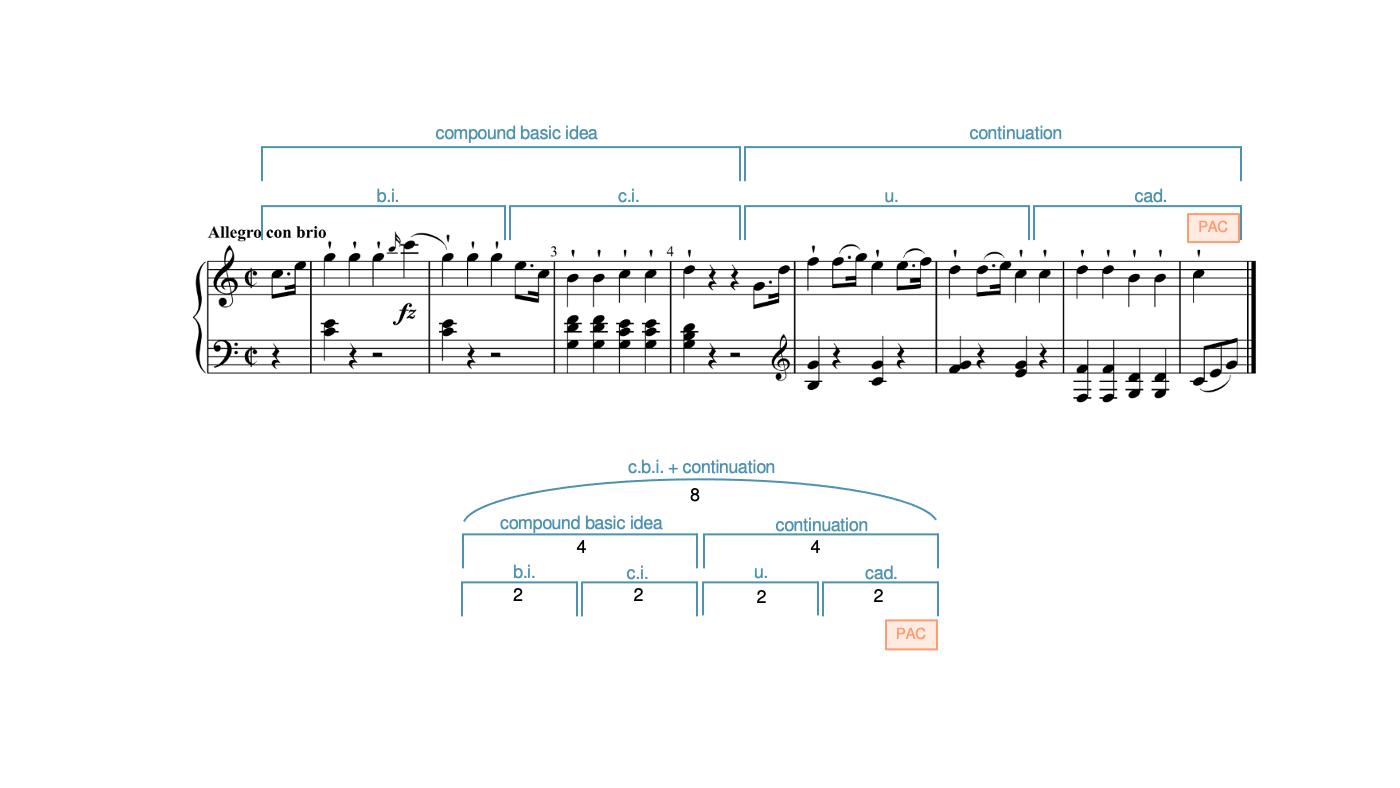 A compound basic idea in Haydn's Piano Sonata in C, Hob. XVI:35, I, mm. 1–8.