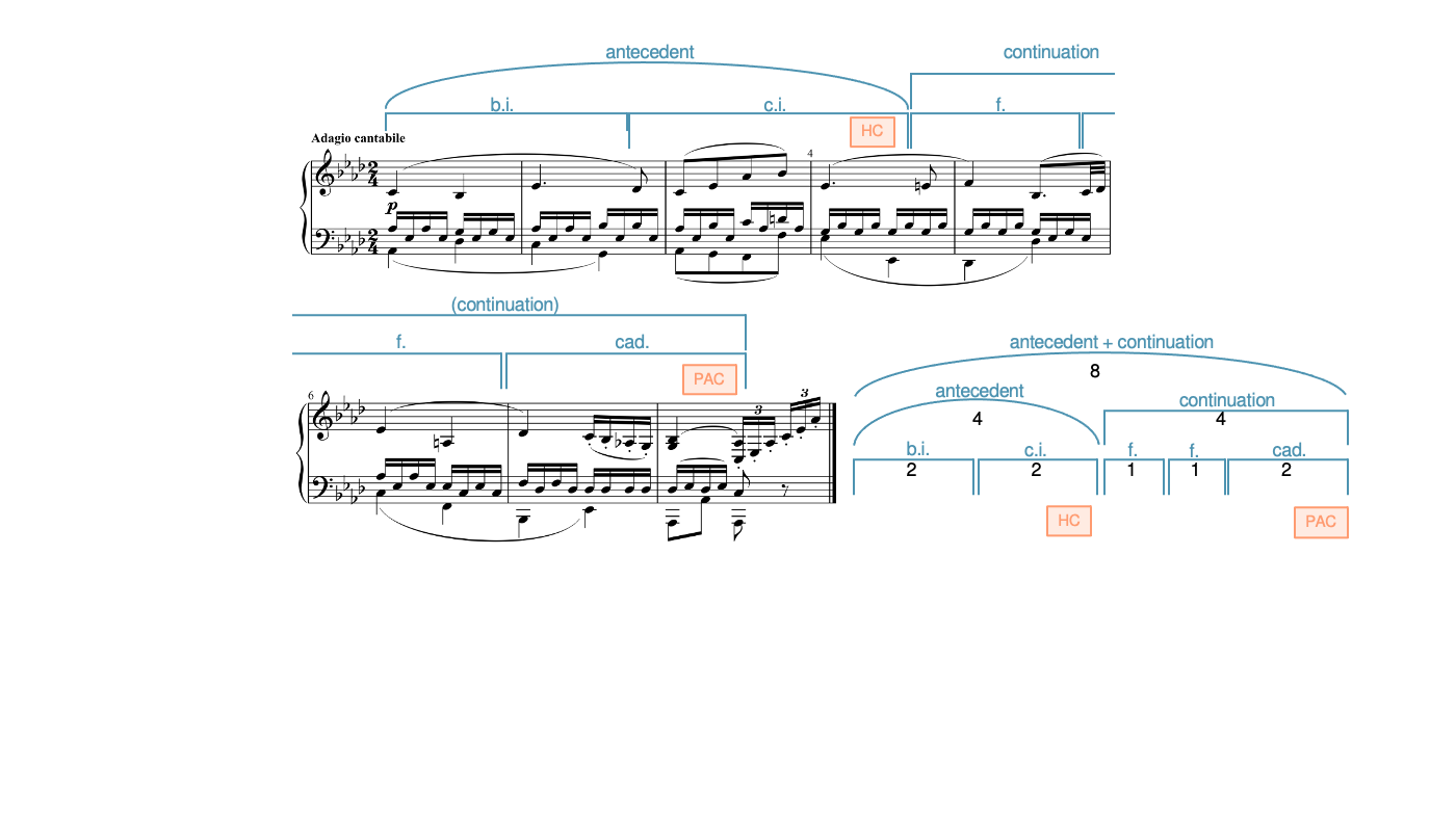 An antecedent + continuation in Beethoven's Piano Sonata Opus 13, movement 2, measures 1-8.