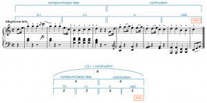 A compound basic idea + continuation in Haydn, Piano Sonata Hob. XVI:35, I, mm. 1–8.