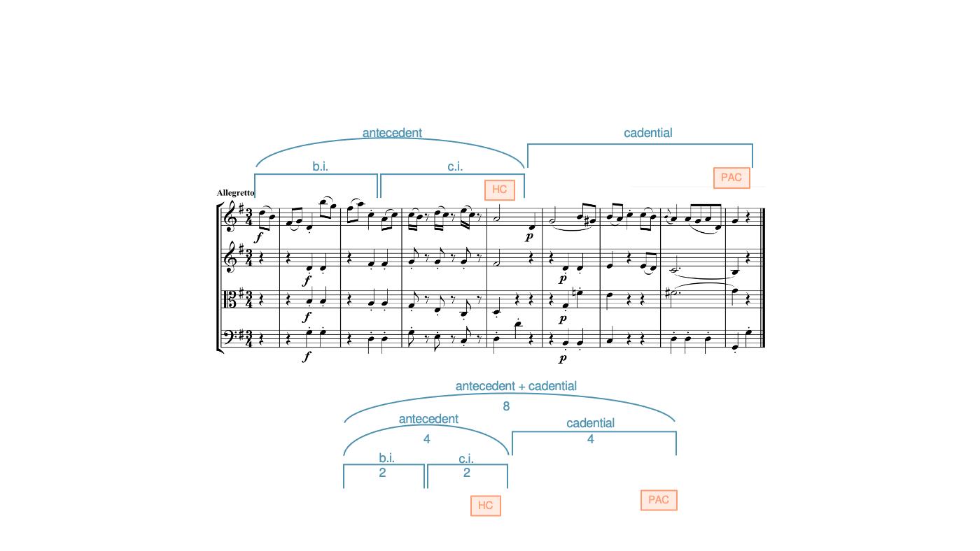 An antecedent + cadential in Haydn, String Quartet Op. 64, No. 4, II, mm. 1–8.