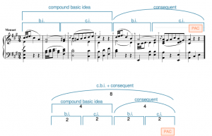 A contrasting beginning + consequent in Haydn's Symphony 87, movement 3, measures 1-8