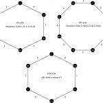Three polygons showing PL, RP, and PLR cycle beginning on C-major triads, with each triad represented by a vertex on the polygon.