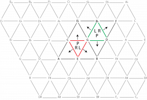 Tonnetz showing the three Neo-Riemannian operations (P,L, and R) performed on a C-major and a G-minor triad