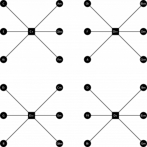 The four Weitzmann regions, showing the four augmented triads and the major and minor triads that connect to them by moving only one note by semitone.