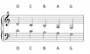 Pitches are shown above the bass clef staff and below the treble clef staff. They are labelled with the letter names D, C, B, A, G.
