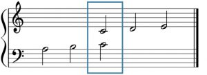 A grand staff has been vertically expanded; middle C (in both the treble and bass clefs) have been boxed