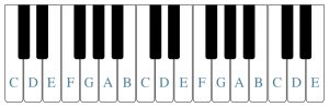 A blank piano keyboard is shown and letter names have been placed on the white keys.