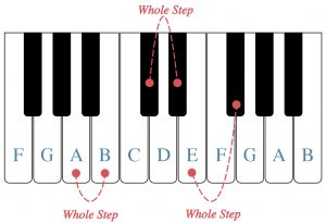 A piano keyboard is shown and white keys are labeled. Whole steps between A and B, E and F sharp, and D flat and E flat show also labeled.