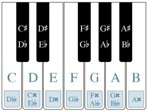 A piano keyboard is shown with white and black keys labeled. Additionally, double accidentals are shown on some of the white keys.