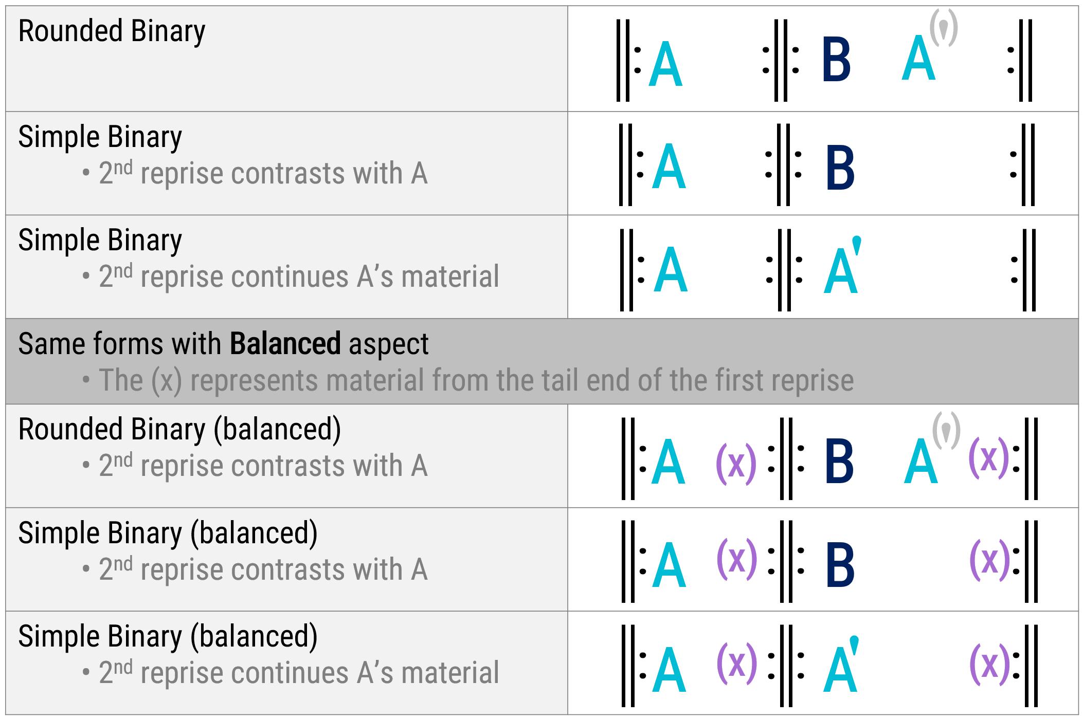 apa itu binary degree