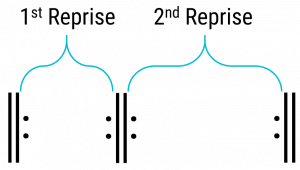 Diagram of binary form repeat structure with each reprise labeled