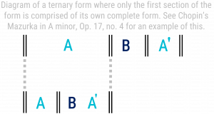 Diagram of a ternary form where only the first section of the form is comprised of its own complete form.